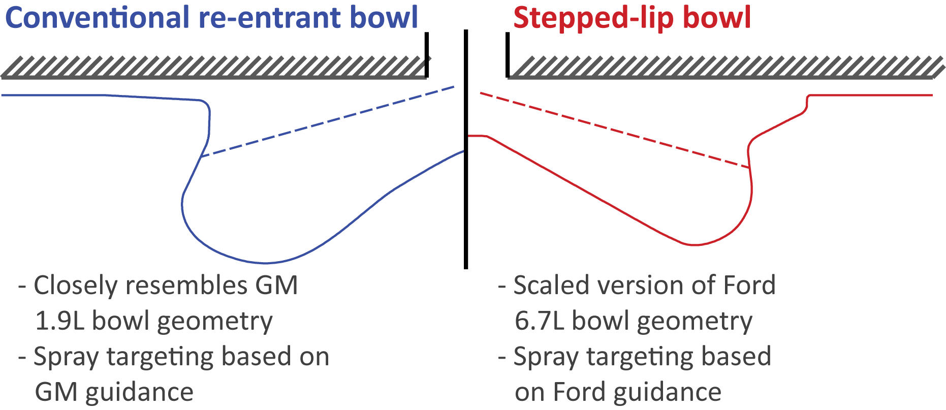 Comparison of conventional, re-entrant piston bowl with stepped-lip bowl.